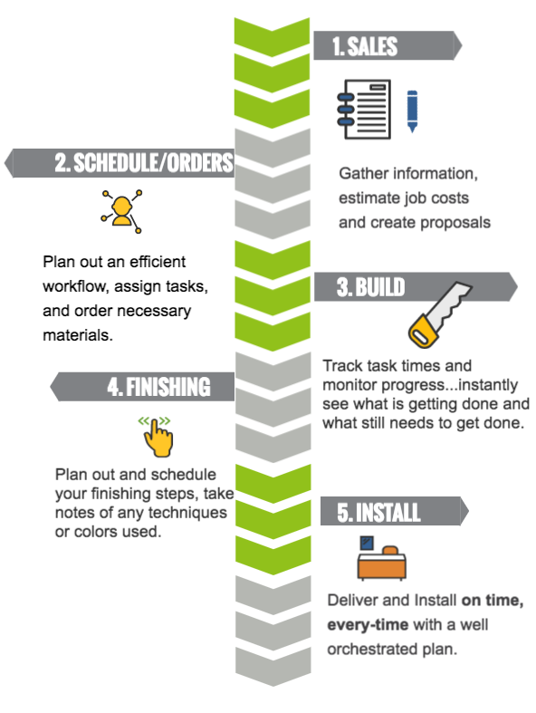 Cabinet software process infographic